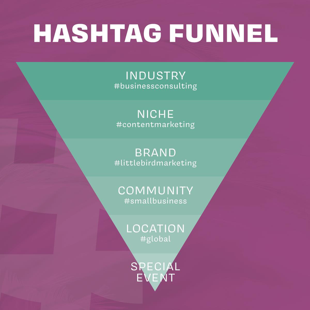 hashtag funnel