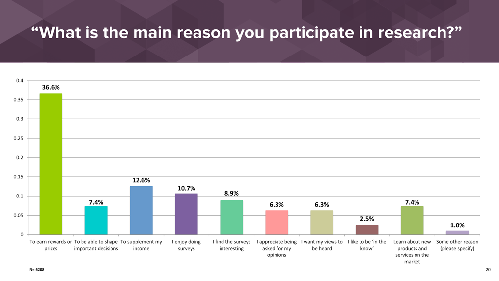 What is the main reason you participate in research?