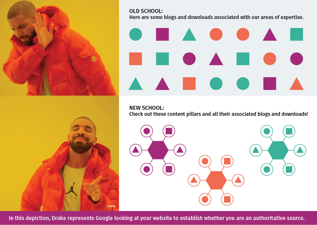Representation of the Topic Cluster Model (feat. Drake)