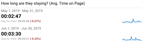 ThinkNow's Monthly Avg. Time on Page Increase