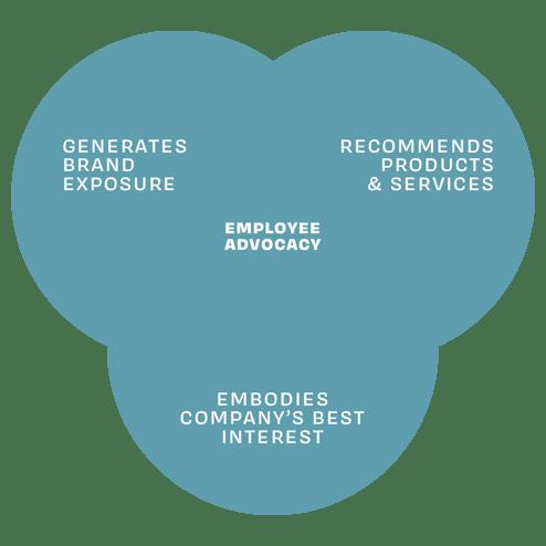 employee advocacy, digital transformation, social influence, digital world, buyers journey