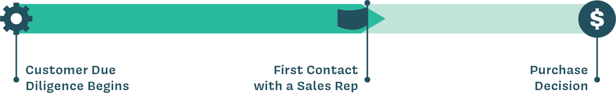 Buyers journey, journey, assessment, consideration, decision, buyer, B2B buyer