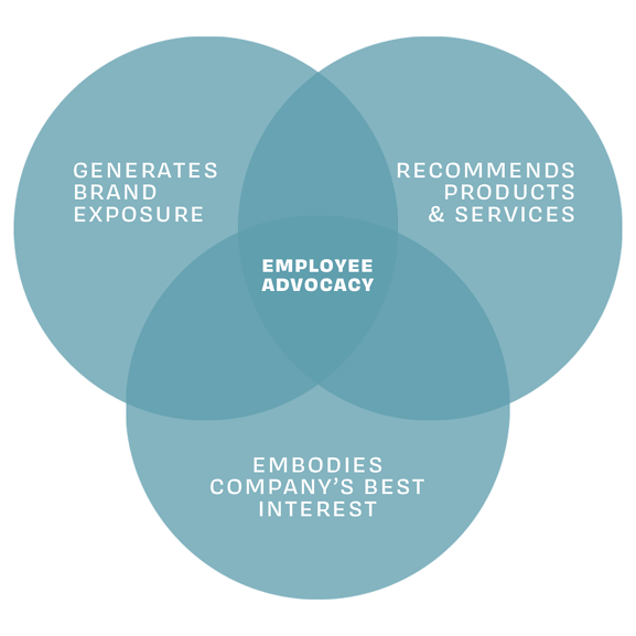 employee advocacy, brand exposure, generate exposure, recommend products and services, embody company's best interest, employee advocacy chart