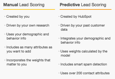 The predictive lead scoring tool from our friends at Hubspot