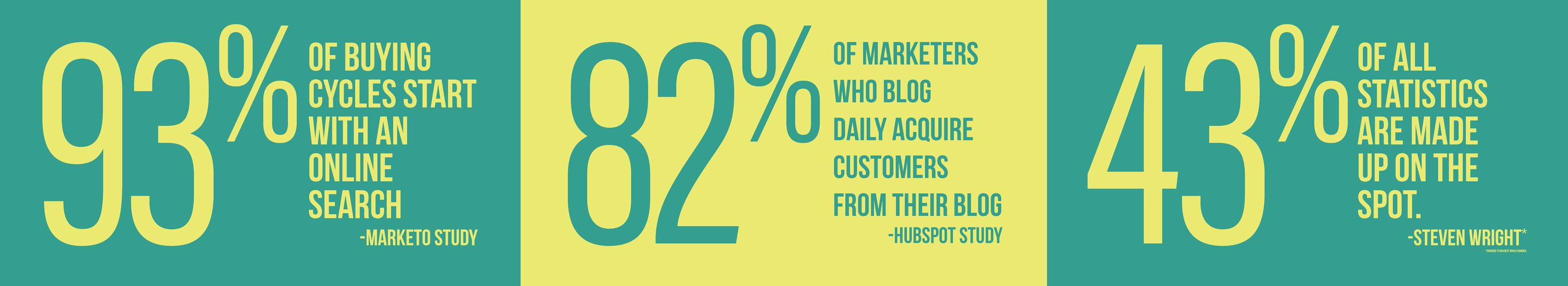Important statistics about buyer cycles and blogging as part of the buyer's journey.