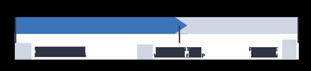 customer's self-directed journey
